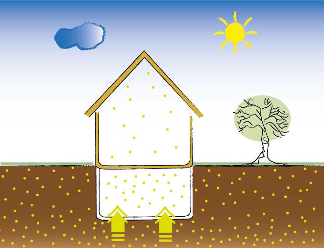 Radon - Eintritt ins Wohnhaus
