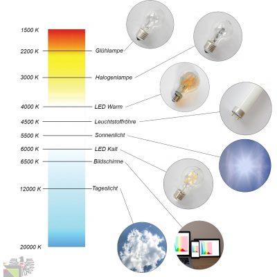 Farbtemperatur Leuchtmittel